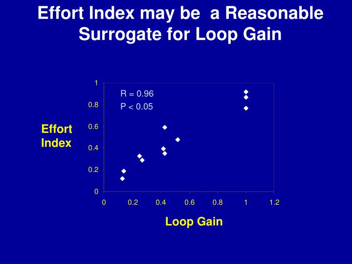 Effort Index may be  a Reasonable Surrogate for Loop Gain
