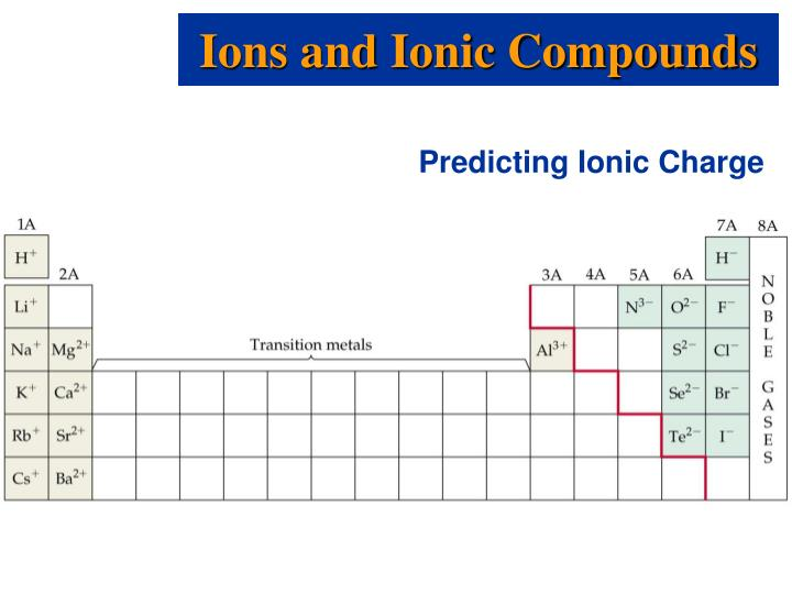 Ions and Ionic Compounds
