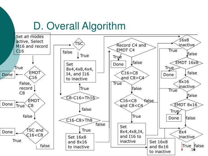 D. Overall Algorithm
