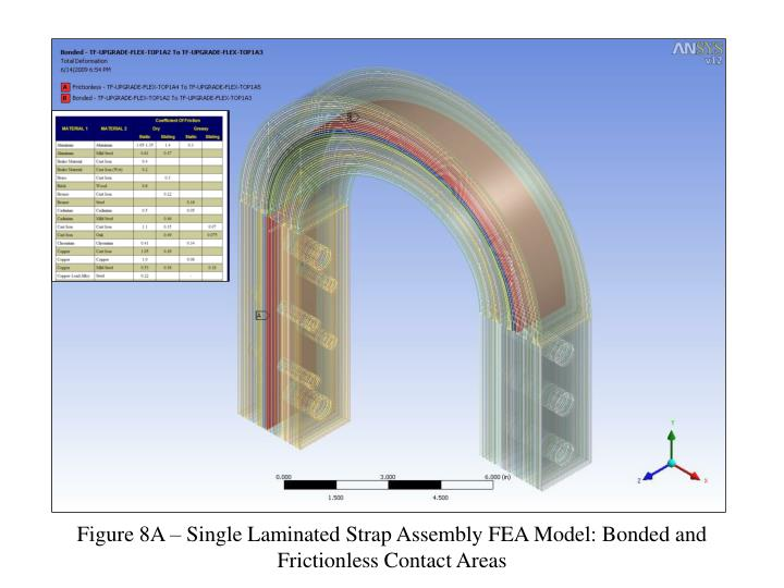 Figure 8A – Single Laminated Strap Assembly FEA Model: Bonded and Frictionless Contact Areas