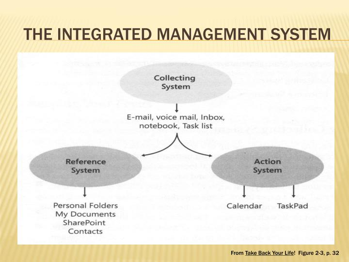 THE INTEGRATED MANAGEMENT SYSTEM
