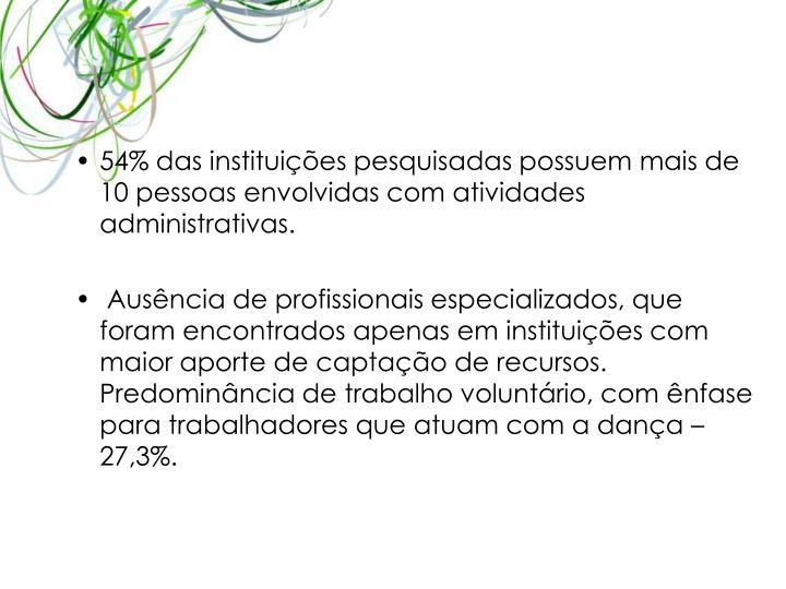 54% das instituies pesquisadas possuem mais de 10 pessoas envolvidas com atividades administrativas.