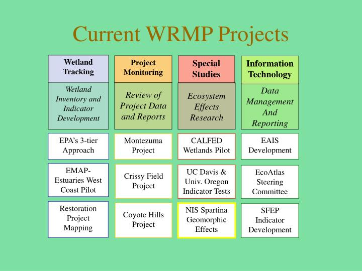 Current WRMP Projects