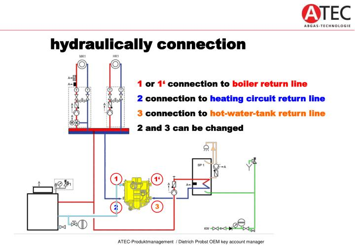 hydraulically connection