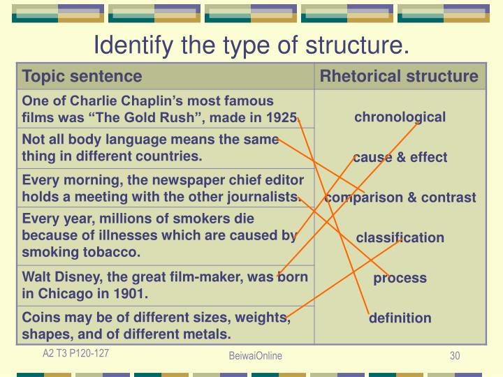 Identify the type of structure.