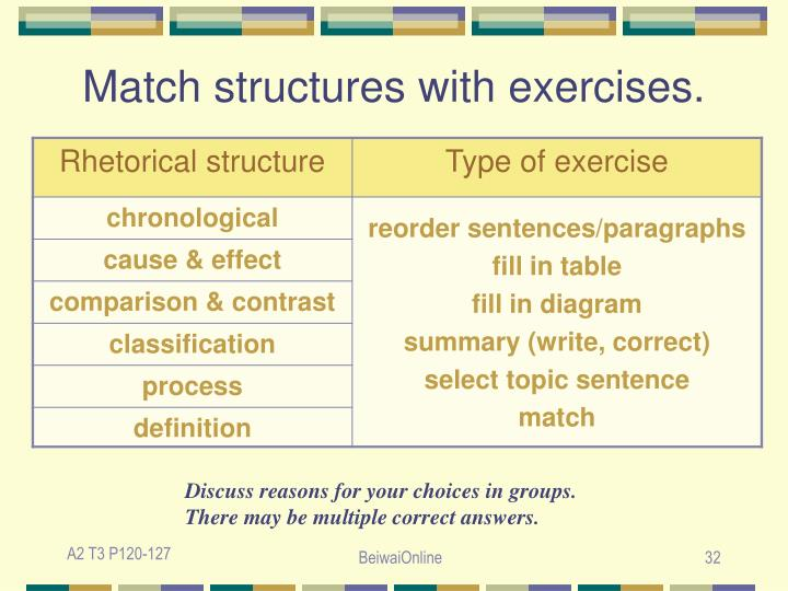 Match structures with exercises.