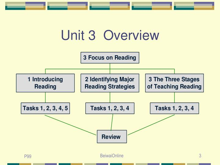 Unit 3  Overview