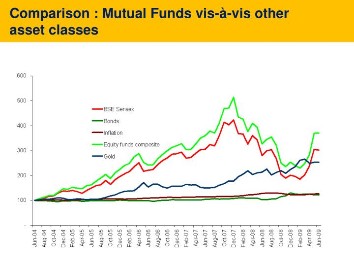 comparison of mutual funds Basis for comparison stocks mutual funds meaning: stock is the collection of shares held by an investor, representing his/her proportion of ownership in the company.