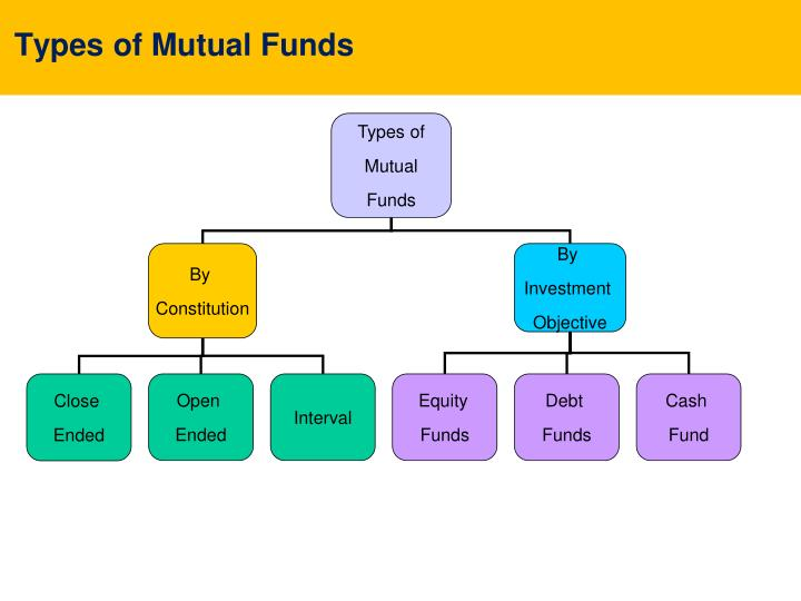 problem identification in mutual funds As an investor, you may have read about class a, class b, class c or other classes of mutual fund shares if you are thinking about choosing one of these classes, it is important for you to understand the differences between them.