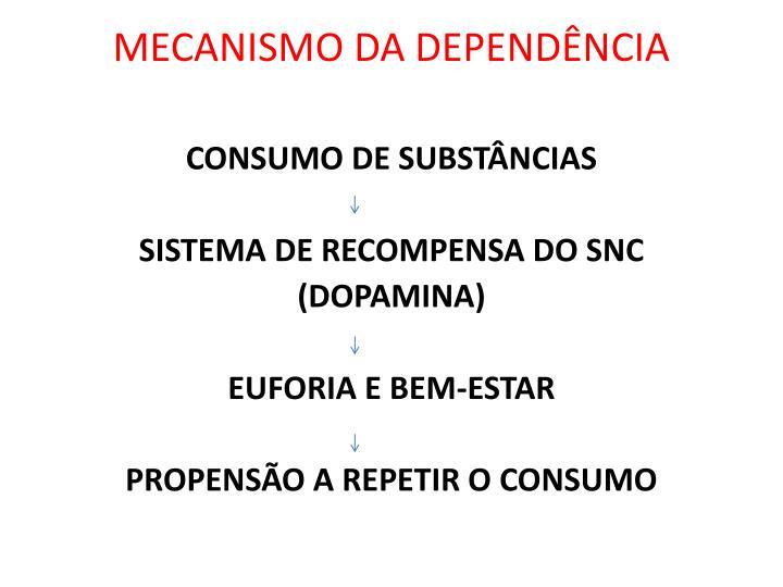 MECANISMO DA DEPENDÊNCIA