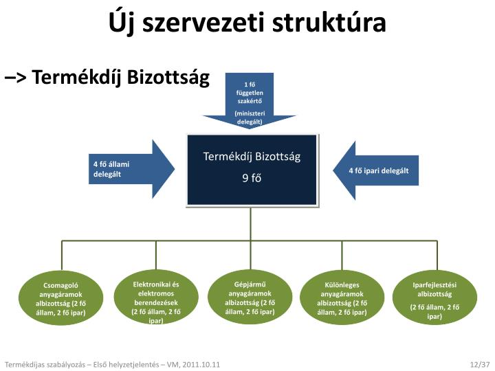 Új szervezeti struktúra