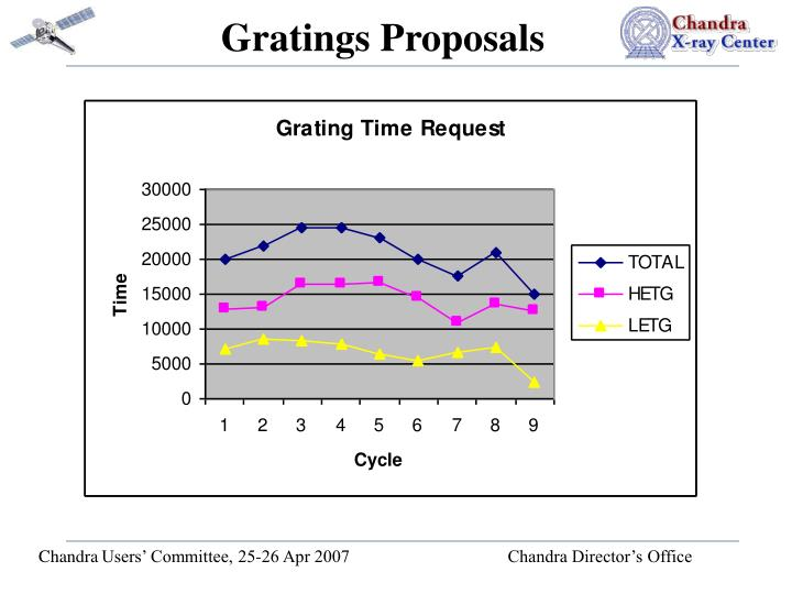 Gratings proposals