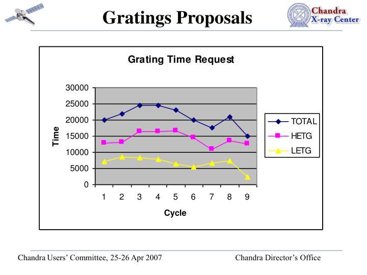 Gratings Proposals