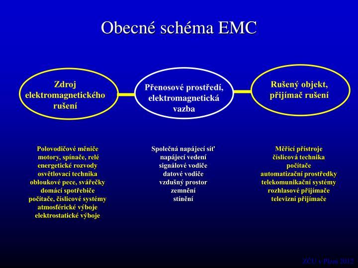 Obecné schéma EMC