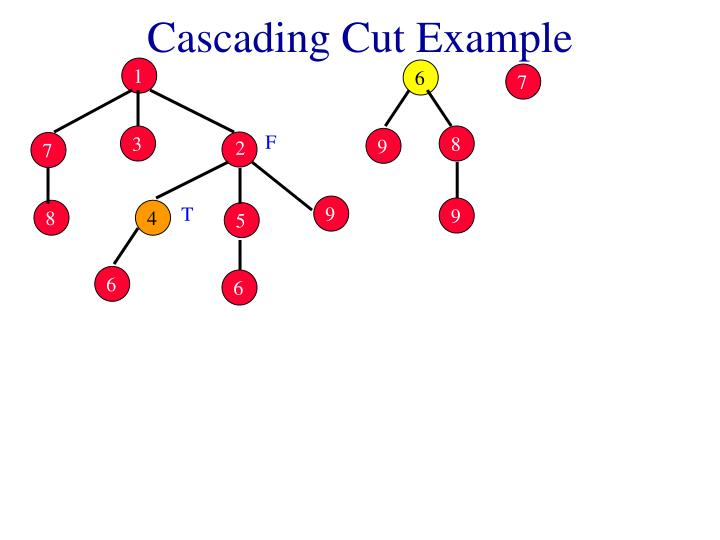 Cascading Cut Example
