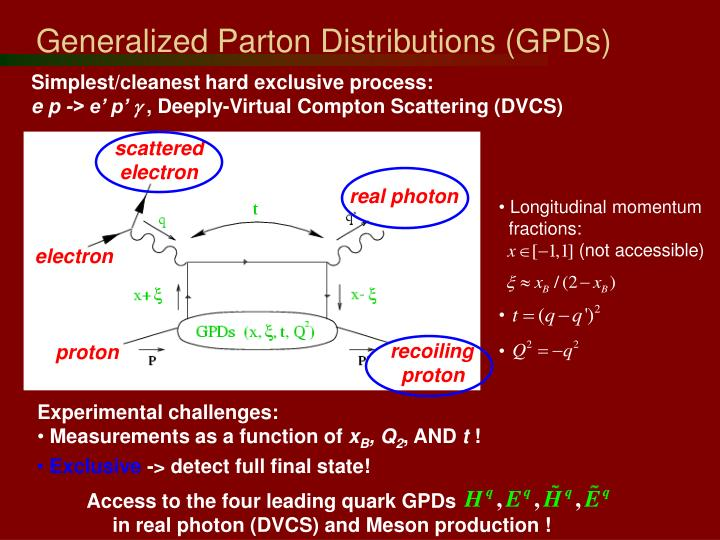 Generalized parton distributions gpds