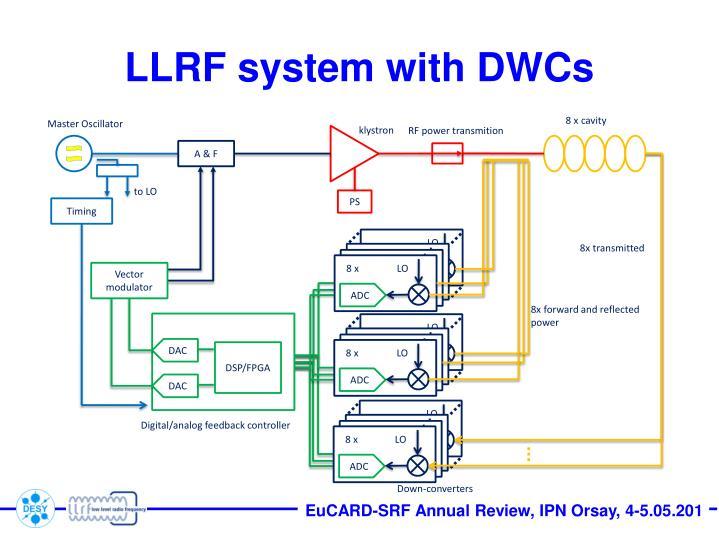 LLRF system