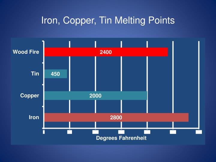 Iron, Copper, Tin Melting Points
