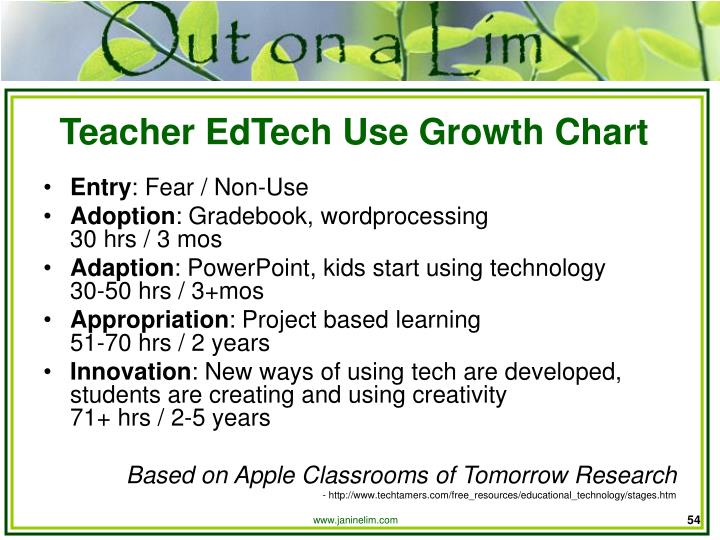 Teacher EdTech Use Growth Chart