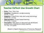 teacher edtech use growth chart