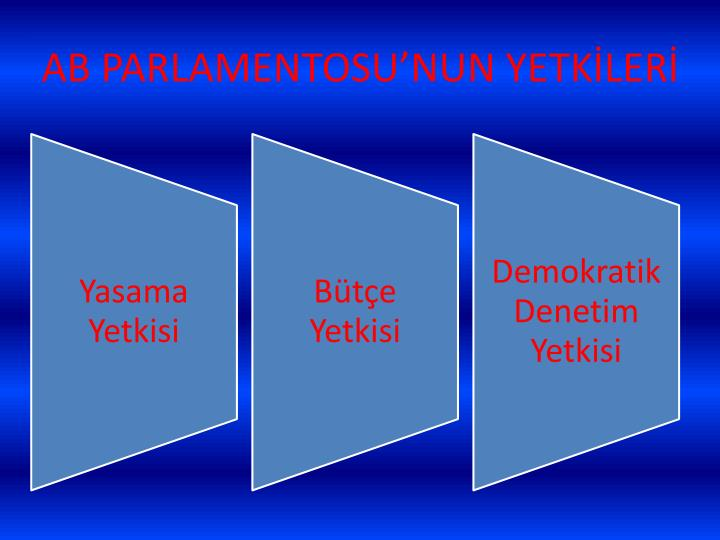 AB PARLAMENTOSU'NUN YETKİLERİ