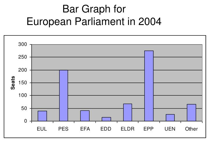 Bar Graph for