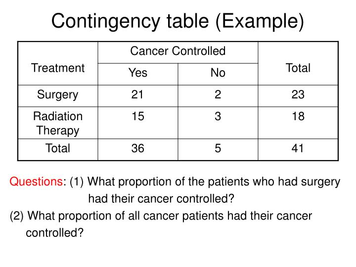 Contingency table (Example)