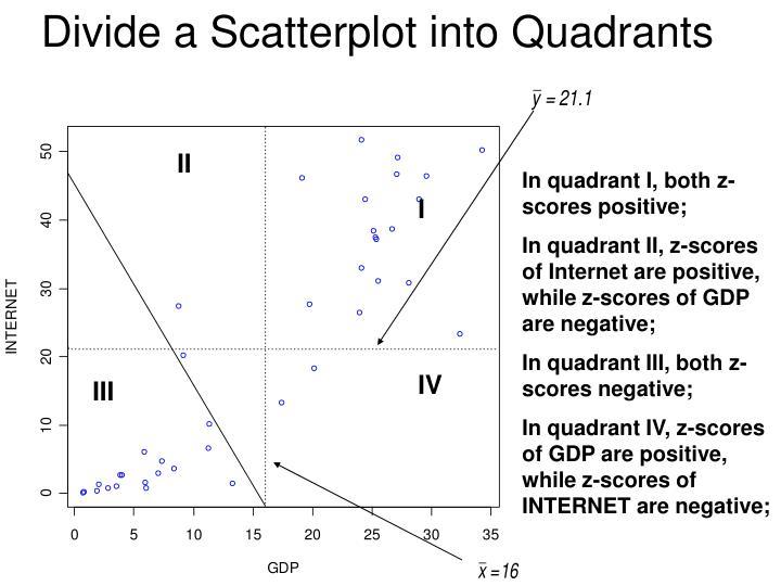 Divide a Scatterplot into Quadrants