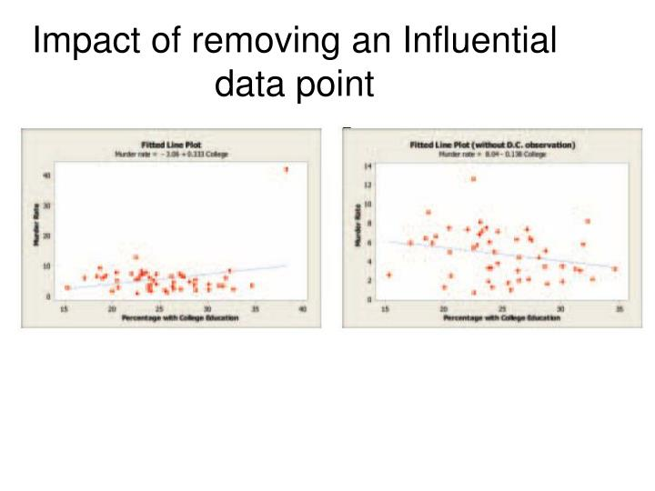Impact of removing an Influential data point