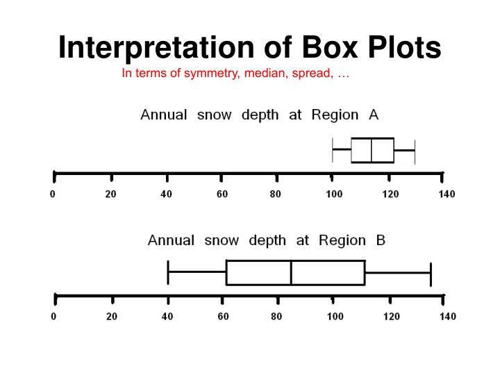 Interpretation of Box Plots