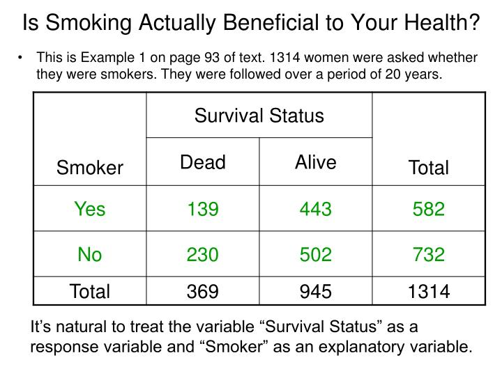 Is Smoking Actually Beneficial to Your Health?