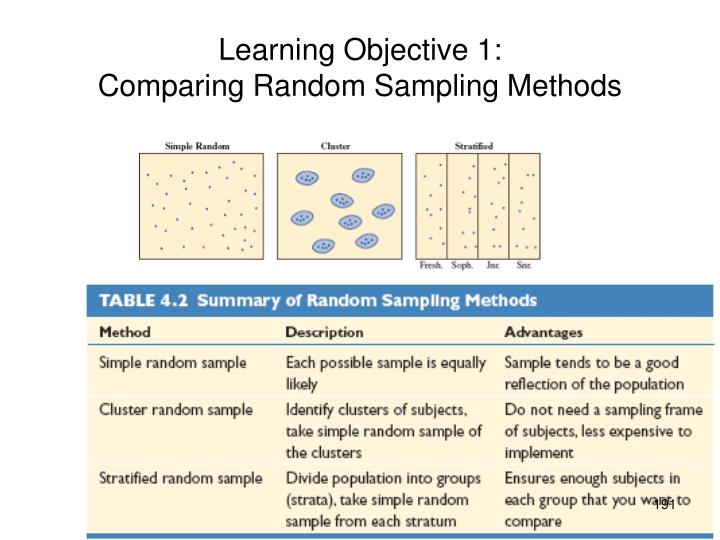 Learning Objective 1: