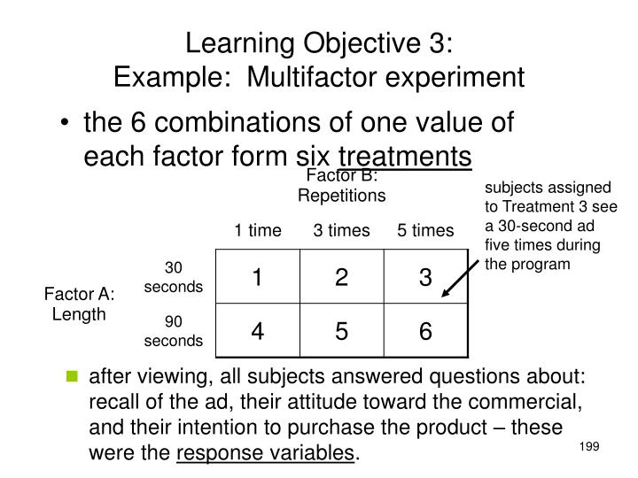 subjects assigned to Treatment 3 see a 30-second ad five times during the program