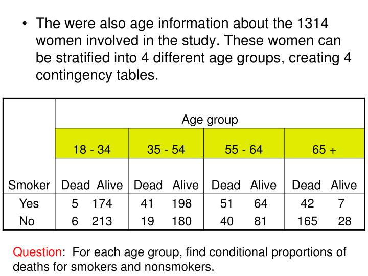 The were also age information about the 1314 women involved in the study. These women can be stratified into 4 different age groups, creating 4 contingency tables.