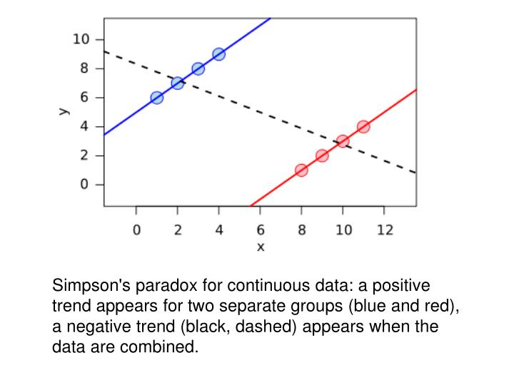 Simpson's paradox for continuous data: a positive trend appears for two separate groups (blue and red), a negative trend (black, dashed) appears when the data are combined.