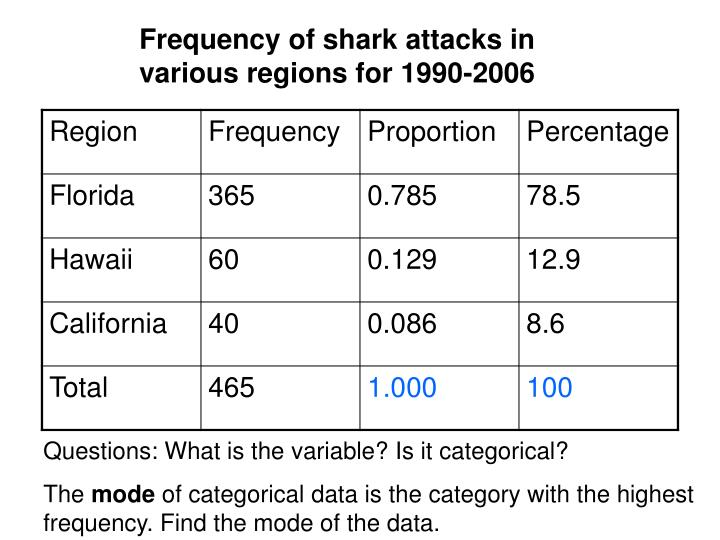 Frequency of shark attacks in various regions for 1990-2006