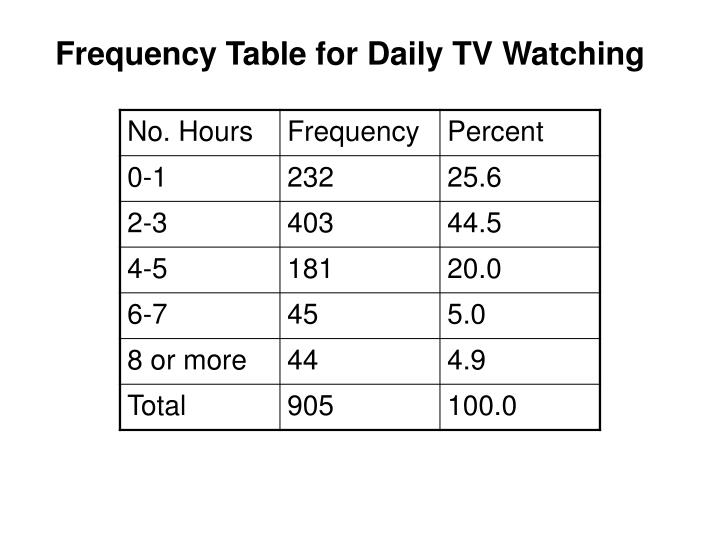 Frequency Table for Daily TV Watching