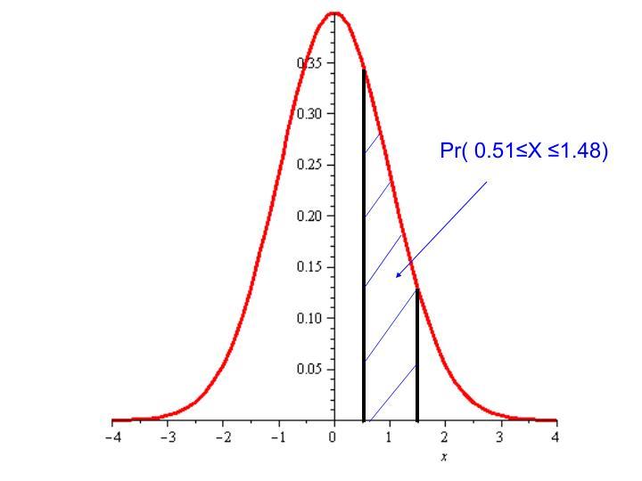 Pr( 0.51≤X ≤1.48)