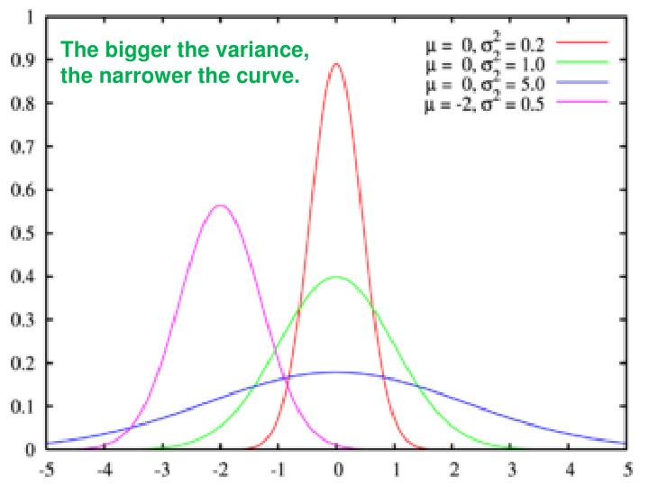 The bigger the variance, the narrower the curve.