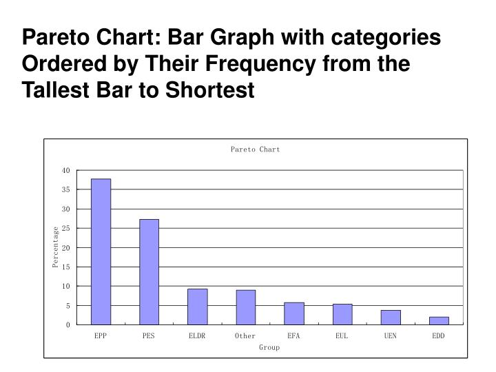 Pareto Chart: Bar Graph with categories Ordered by Their Frequency from the Tallest Bar to Shortest