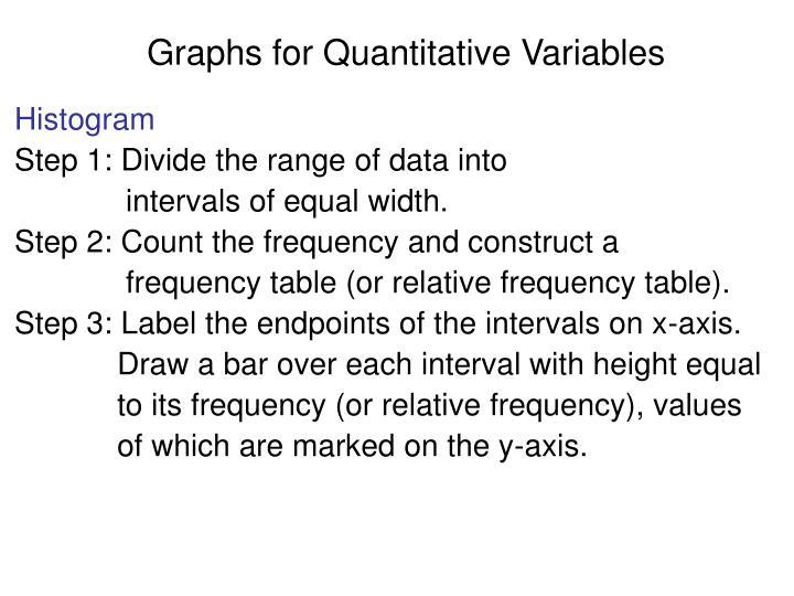Graphs for Quantitative Variables