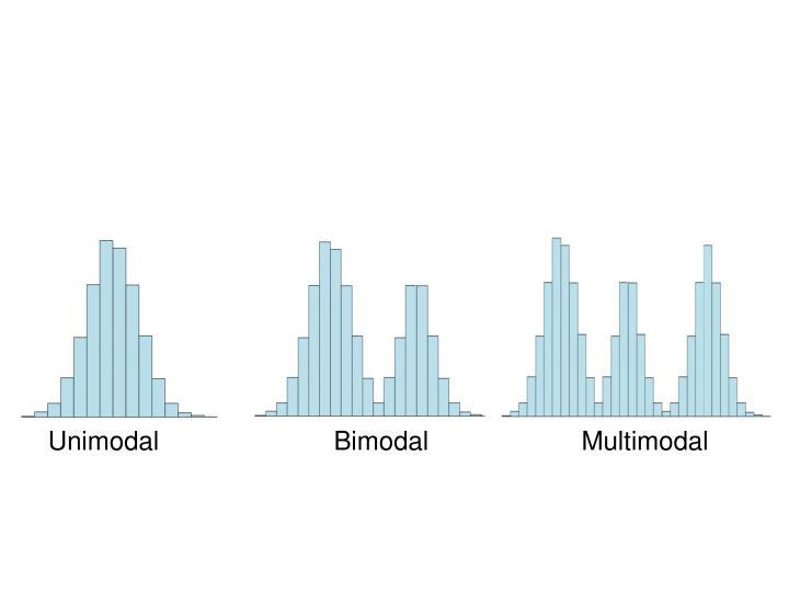 Unimodal                        Bimodal                     Multimodal
