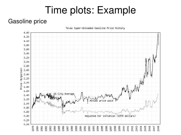 Time plots: Example