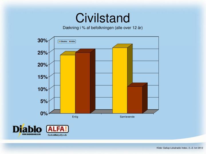 Civilstand