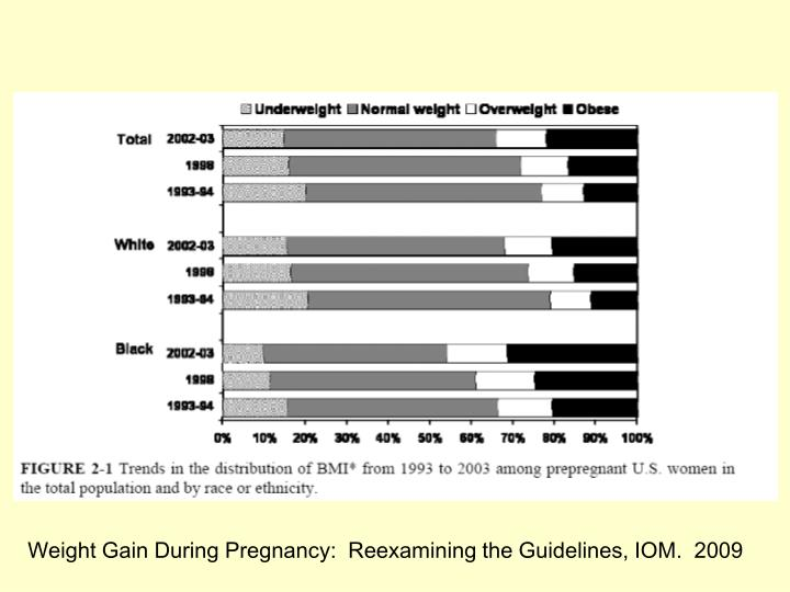Weight Gain During Pregnancy:  Reexamining the Guidelines, IOM.  2009