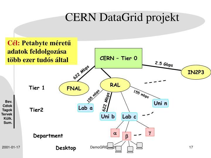 CERN – Tier 0