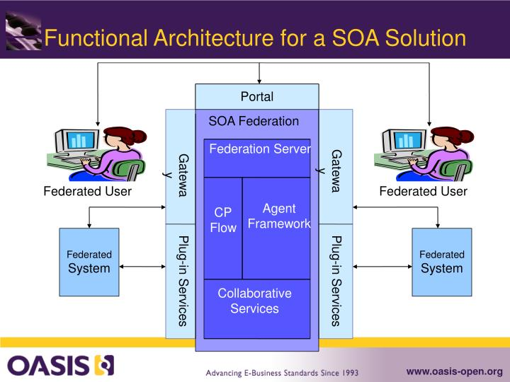 Functional Architecture for a SOA Solution