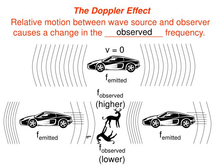 doppler effect research paper An essay or paper on the doppler effect luminosity is the amount of light that is radiated from a star white light is the composition of all colors in elements.