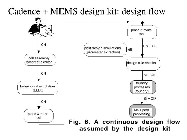 Cadence + MEMS design kit: design flow