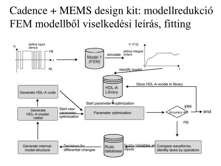 Cadence + MEMS design kit: modellredukció
